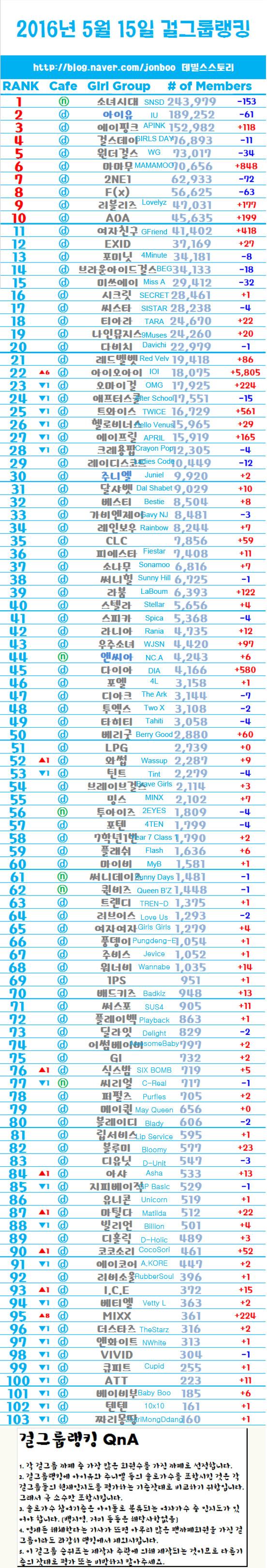 【2016年最新情報】「KPOP」男女人気グループランキング一覧【韓国】